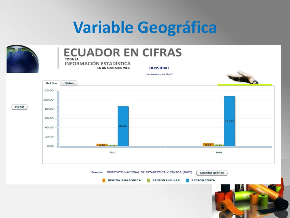 Variable Geográfica