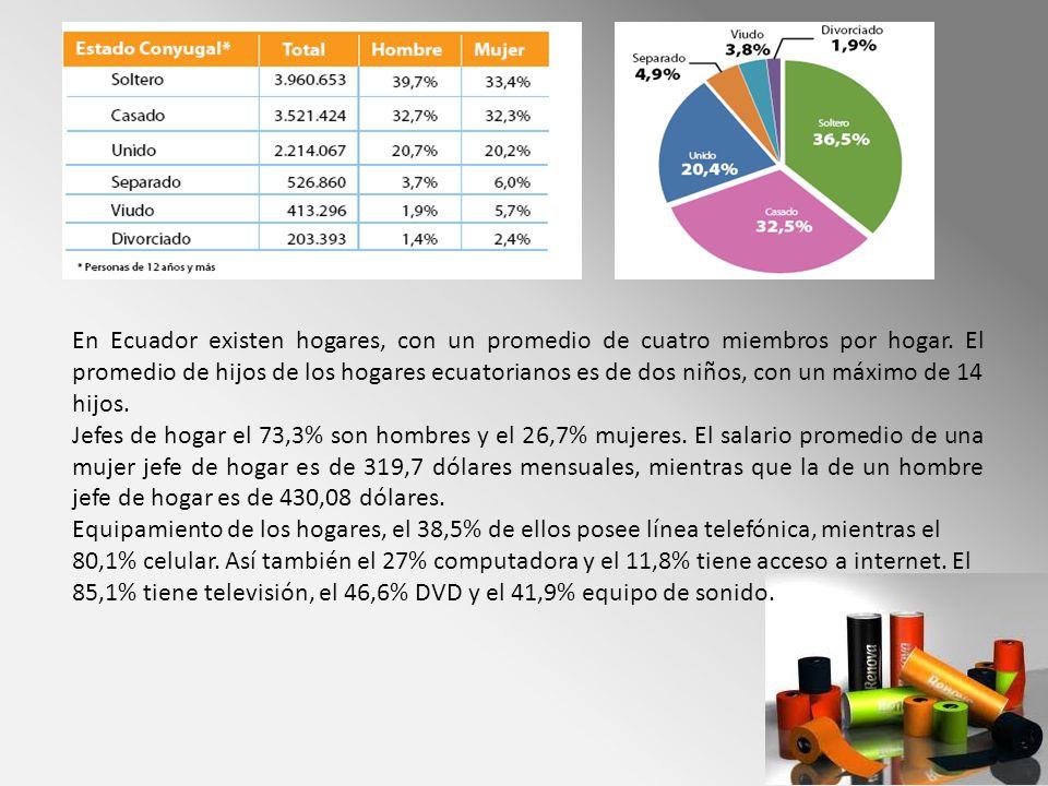 En Ecuador existen hogares, con un promedio de cuatro miembros por hogar. El promedio de hijos de los hogares ecuatorianos es de dos niños, con un máximo de 14 hijos.