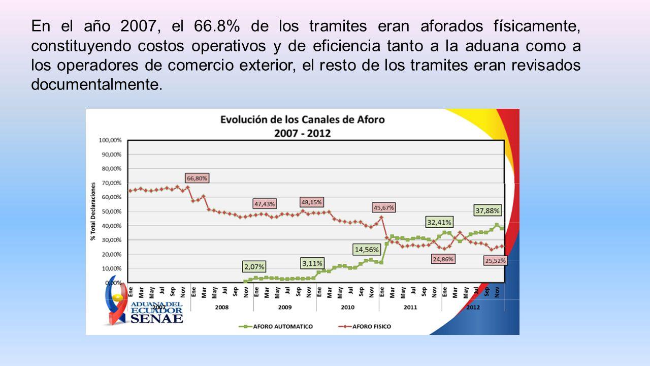En el año 2007, el 66.8% de los tramites eran aforados físicamente, constituyendo costos operativos y de eficiencia tanto a la aduana como a los operadores de comercio exterior, el resto de los tramites eran revisados documentalmente.
