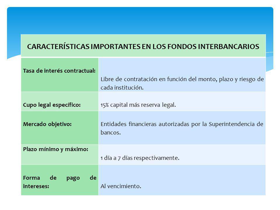 CARACTERÍSTICAS IMPORTANTES EN LOS FONDOS INTERBANCARIOS