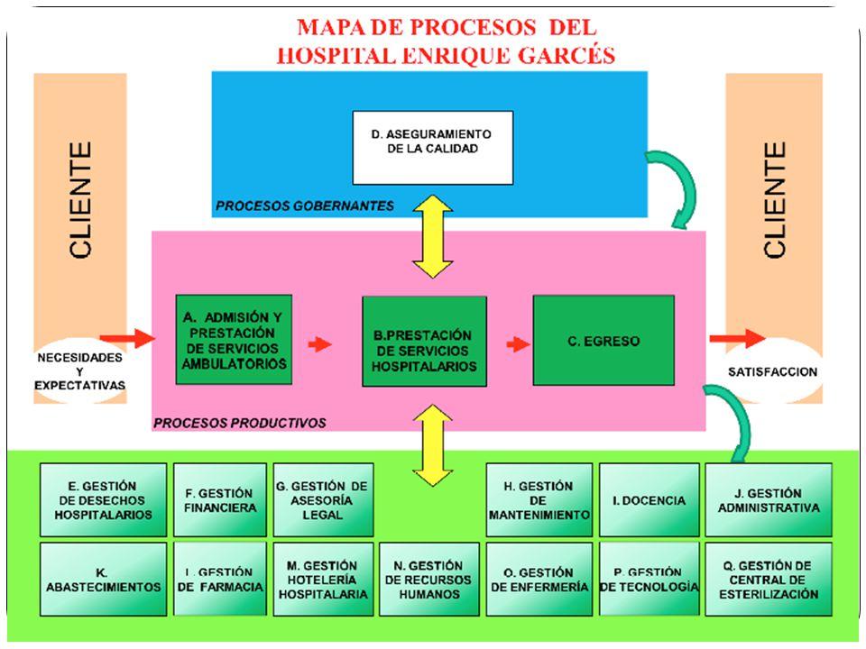 Es una estructura donde se evidencia la interacción de procesos que posee una emresa para la prestación de sus servicios, con esta herramienta se puede analizar la cadena de entradas-salidad en la cual la salida de un proceso se convierte en entrada de otro.