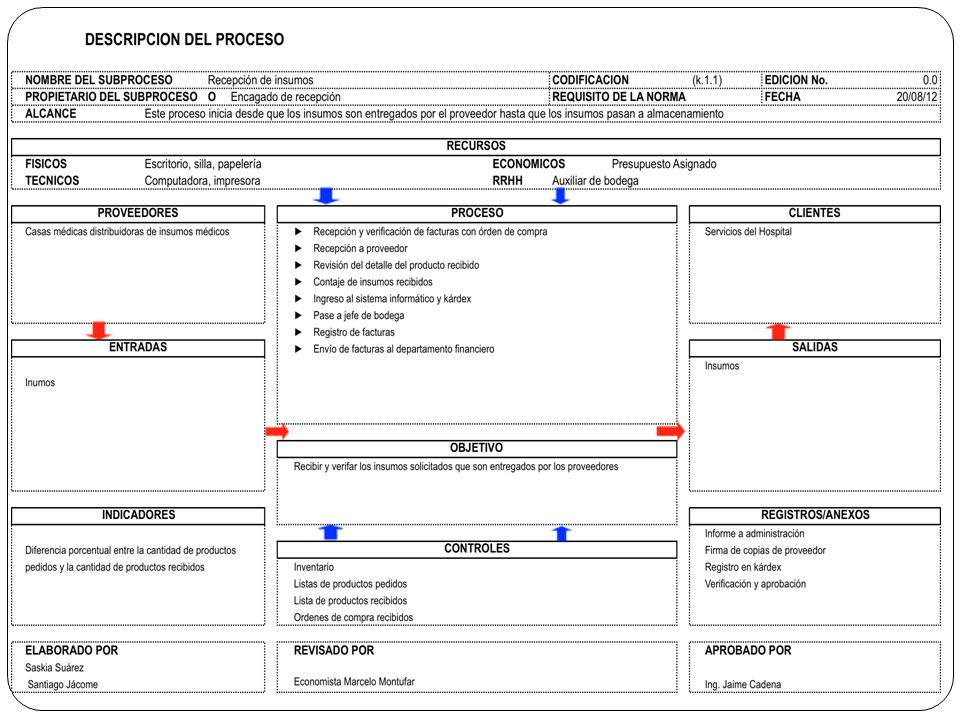 Conjunto de acciones que se suman para crear una actividad o forman parte de un proceso.