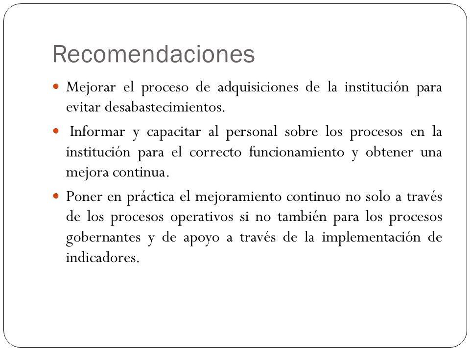 Recomendaciones Mejorar el proceso de adquisiciones de la institución para evitar desabastecimientos.