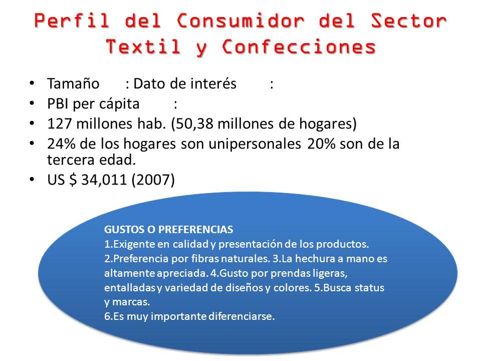 Perfil del Consumidor del Sector Textil y Confecciones