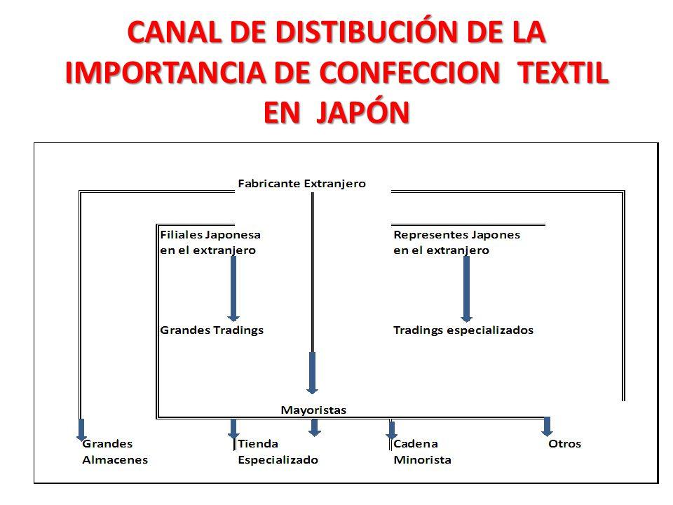 CANAL DE DISTIBUCIÓN DE LA IMPORTANCIA DE CONFECCION TEXTIL EN JAPÓN