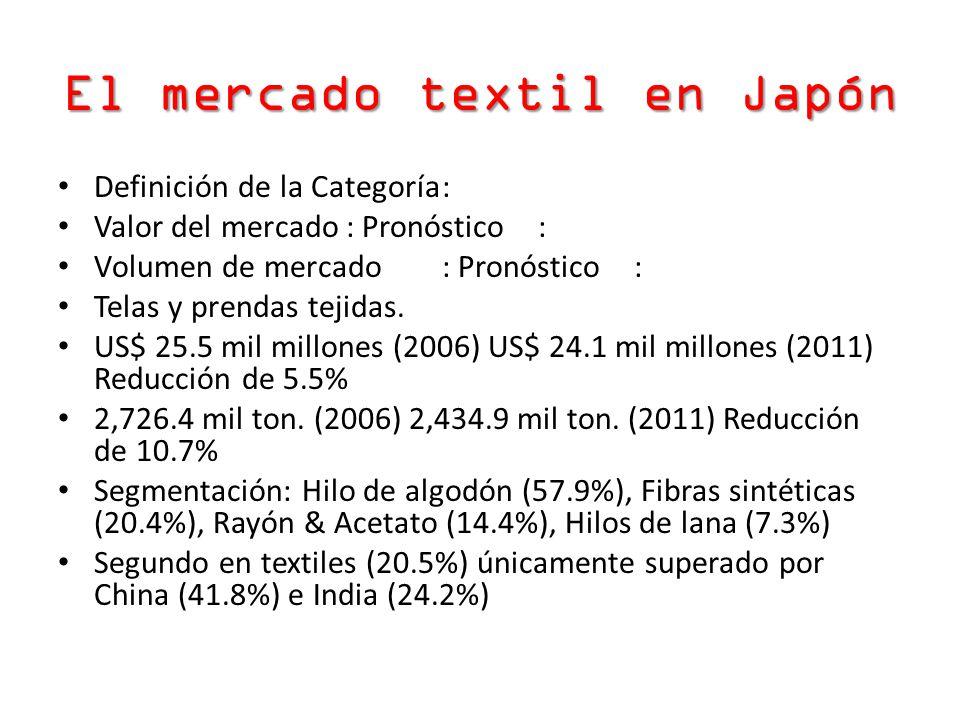 El mercado textil en Japón