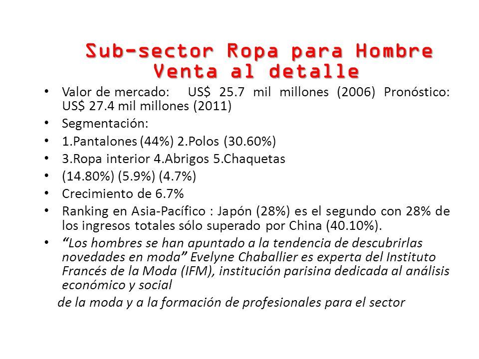 Sub-sector Ropa para Hombre Venta al detalle