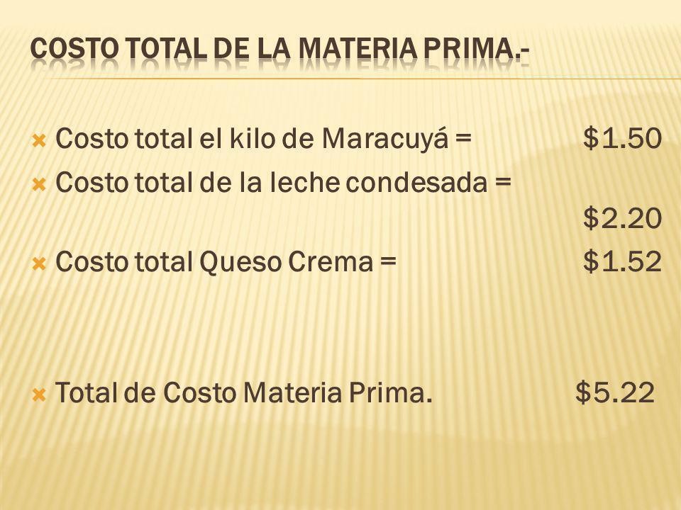 COSTO TOTAL DE LA MATERIA PRIMA.-