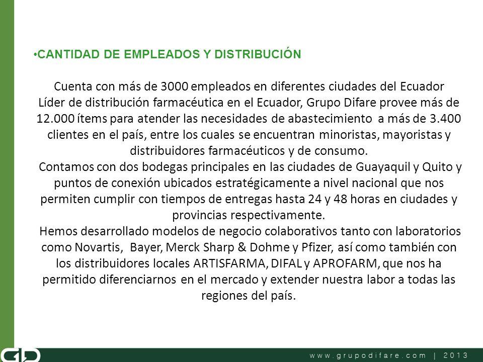Cuenta con más de 3000 empleados en diferentes ciudades del Ecuador