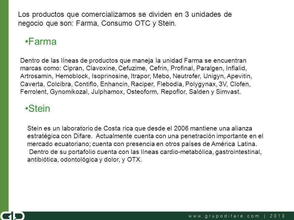 Los productos que comercializamos se dividen en 3 unidades de negocio que son: Farma, Consumo OTC y Stein.