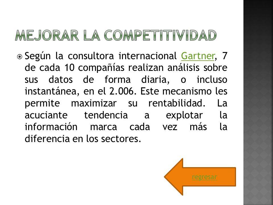 Mejorar la competitividad