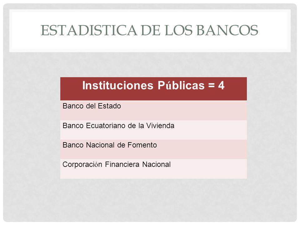 Estadistica de los bancos