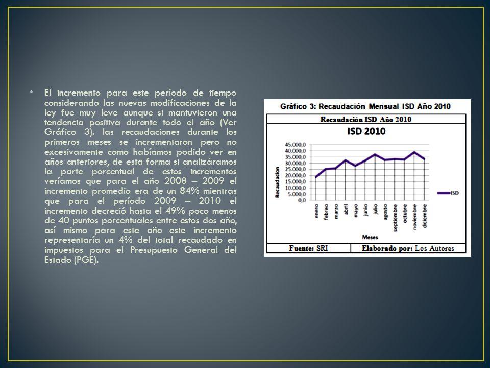 El incremento para este período de tiempo considerando las nuevas modificaciones de la ley fue muy leve aunque si mantuvieron una tendencia positiva durante todo el año (Ver Gráfico 3).