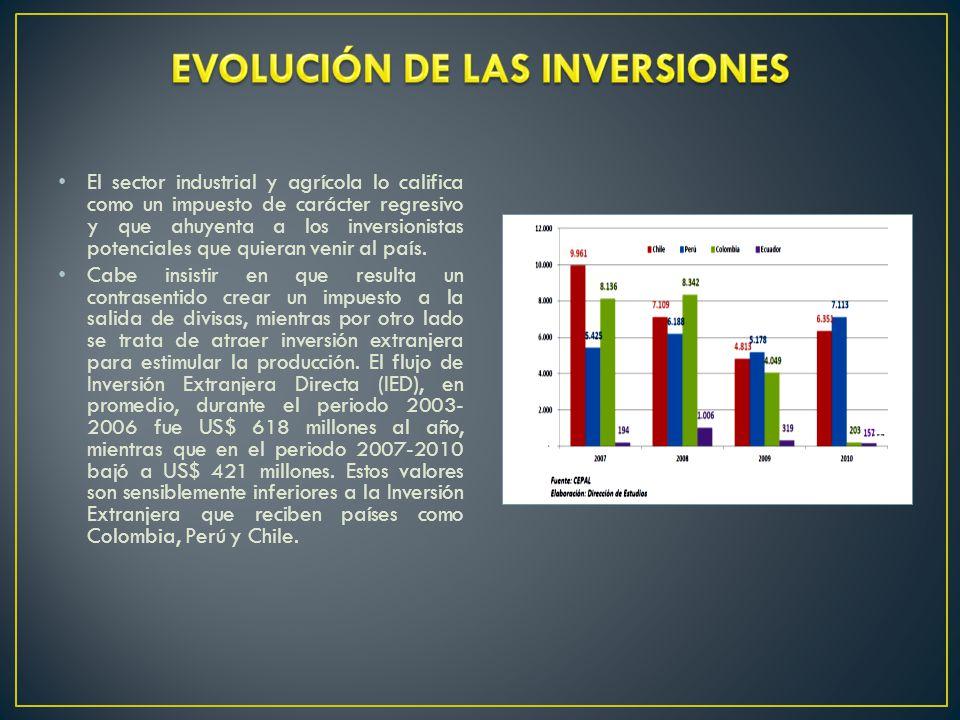 EVOLUCIÓN DE LAS INVERSIONES