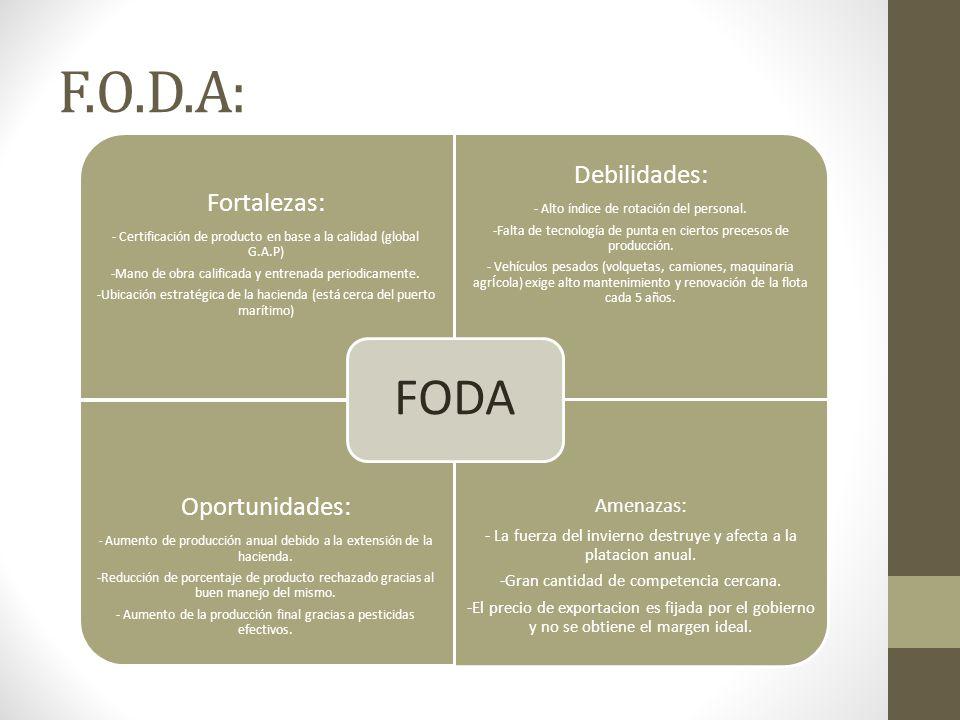 F.O.D.A: FODA Debilidades: Oportunidades: Fortalezas: Amenazas:
