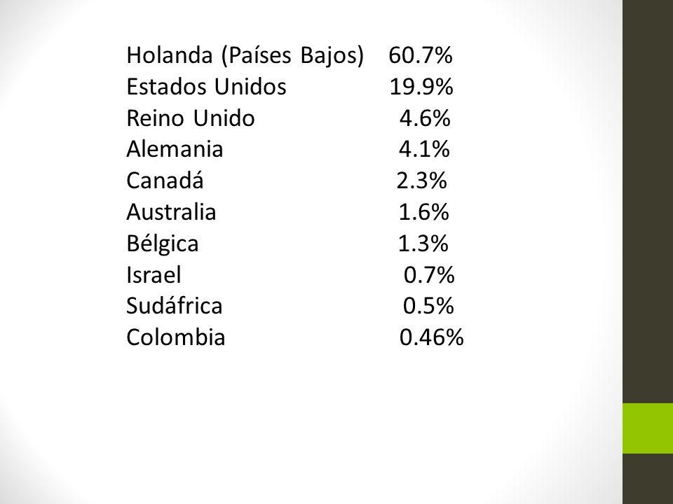 Holanda (Países Bajos) 60.7%