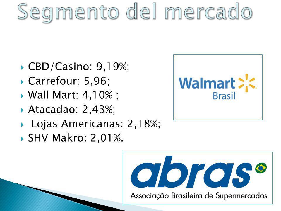 Segmento del mercado CBD/Casino: 9,19%; Carrefour: 5,96;