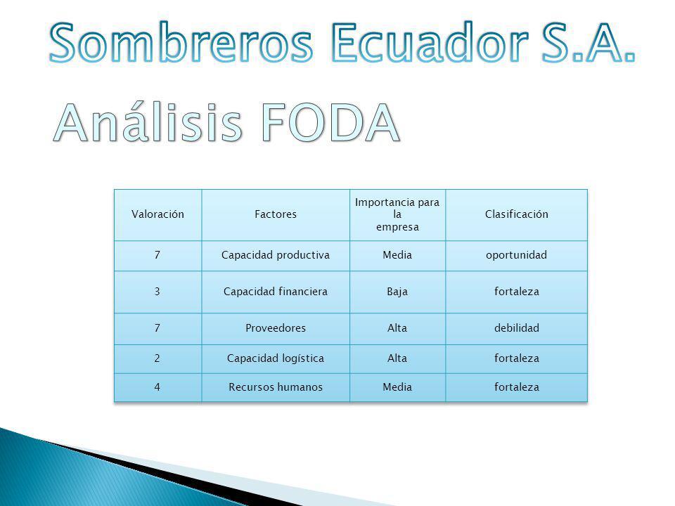 Sombreros Ecuador S.A. Análisis FODA