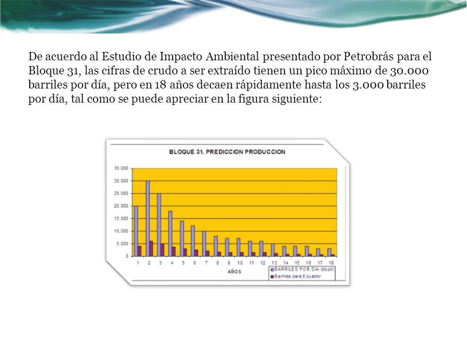 De acuerdo al Estudio de Impacto Ambiental presentado por Petrobrás para el Bloque 31, las cifras de crudo a ser extraído tienen un pico máximo de 30.000 barriles por día, pero en 18 años decaen rápidamente hasta los 3.000 barriles por día, tal como se puede apreciar en la figura siguiente: