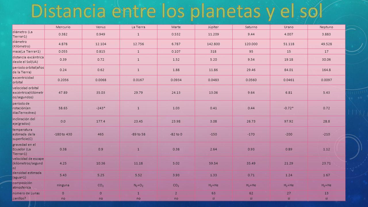 Distancia entre los planetas y el sol