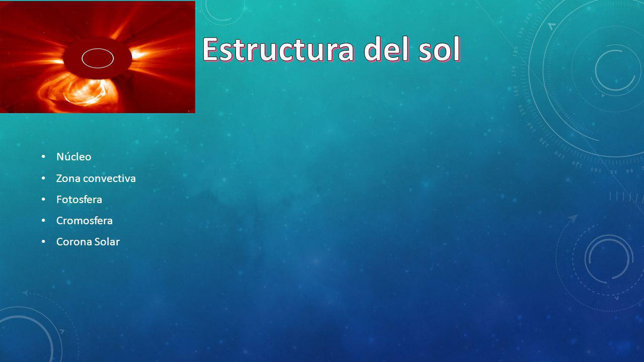 Estructura del sol Núcleo Zona convectiva Fotosfera Cromosfera