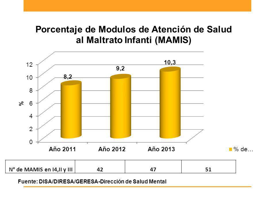 Fuente: DISA/DIRESA/GERESA-Dirección de Salud Mental