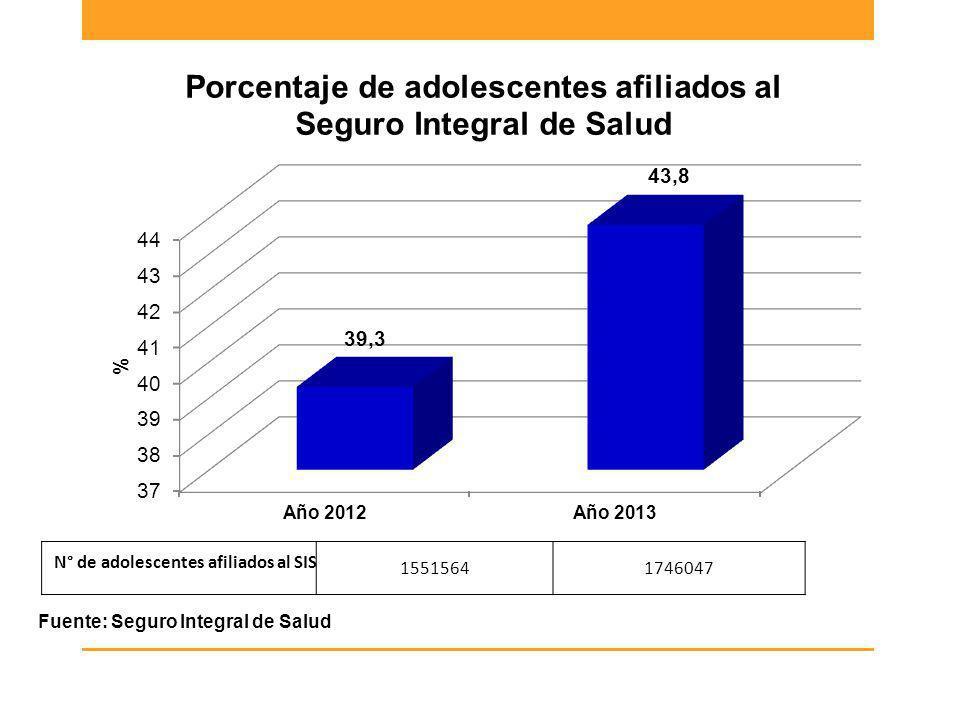 Fuente: Seguro Integral de Salud