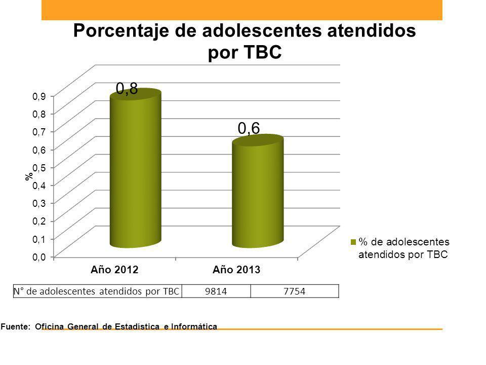 Fuente: Oficina General de Estadística e Informática