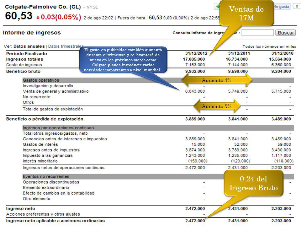 Ventas de 17M 0.24 del Ingreso Bruto Aumento 4% Aumento 5%