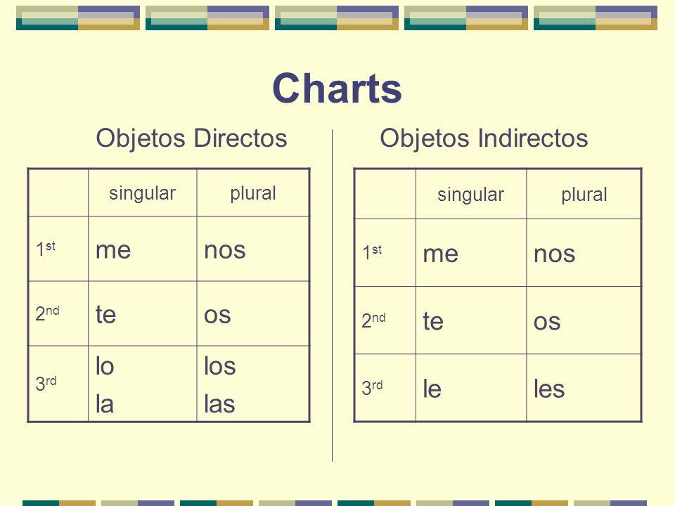 Charts Objetos Directos Objetos Indirectos me nos te os lo la los las