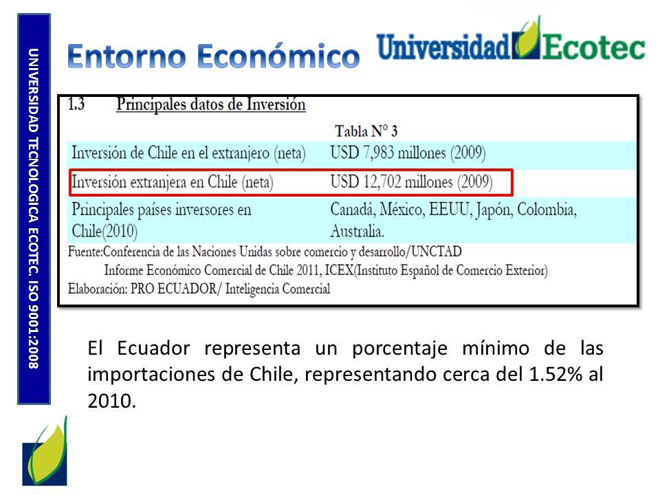 UNIVERSIDAD TECNOLOGICA ECOTEC. ISO 9001:2008