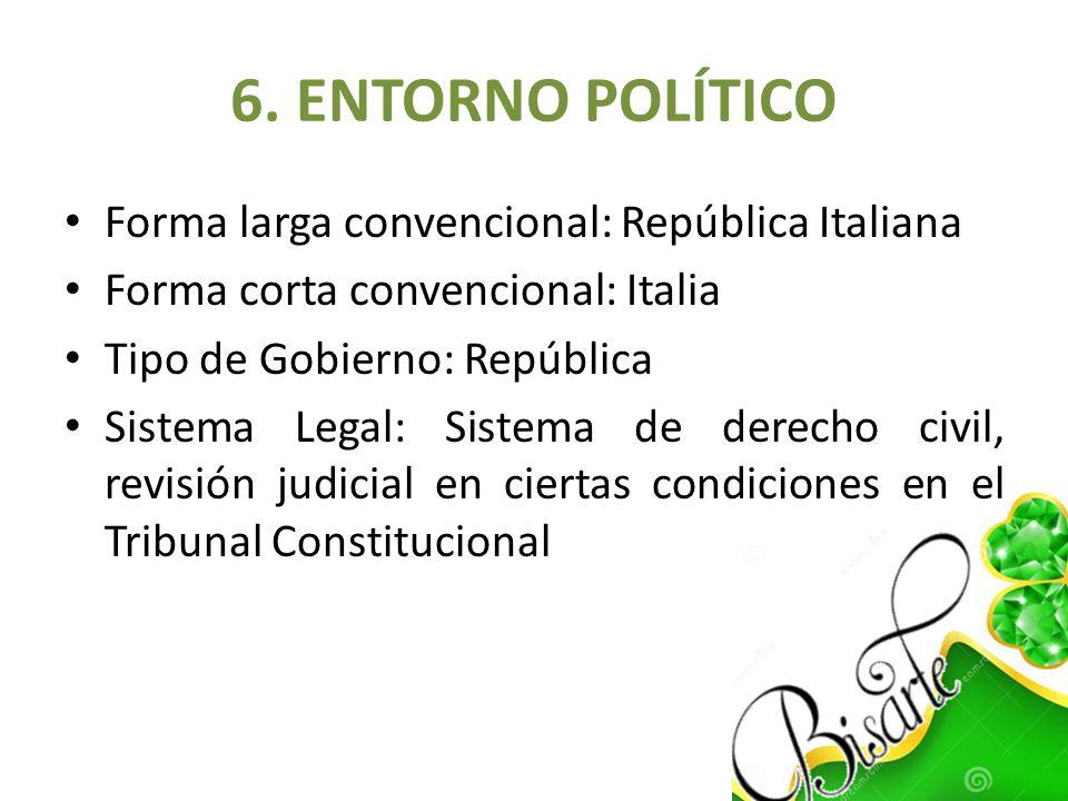6. ENTORNO POLÍTICO Forma larga convencional: República Italiana