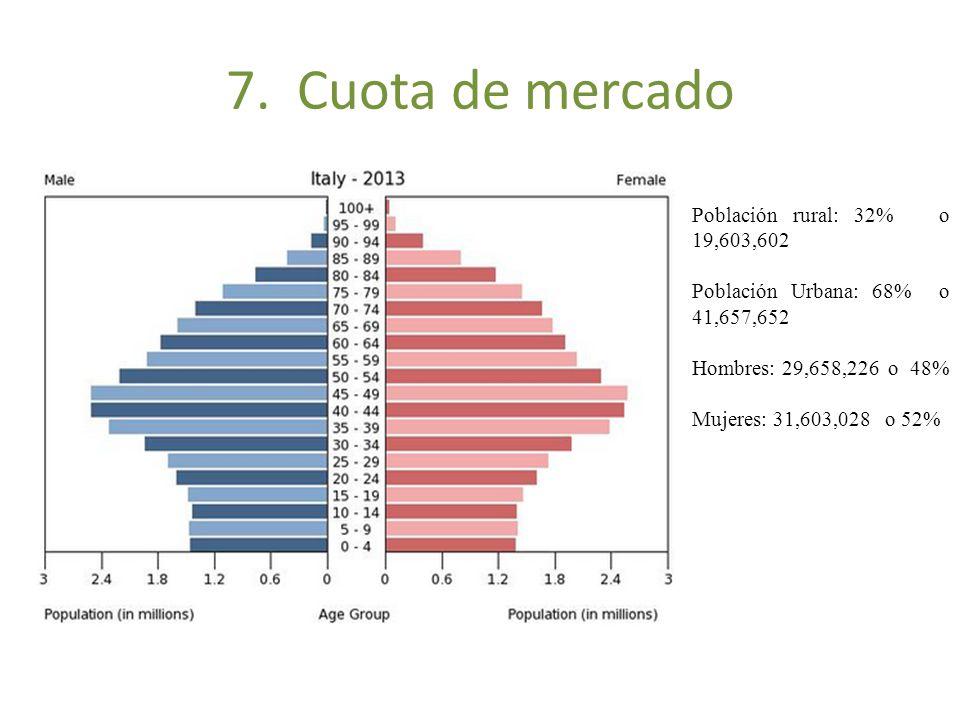 7. Cuota de mercado Población rural: 32% o 19,603,602