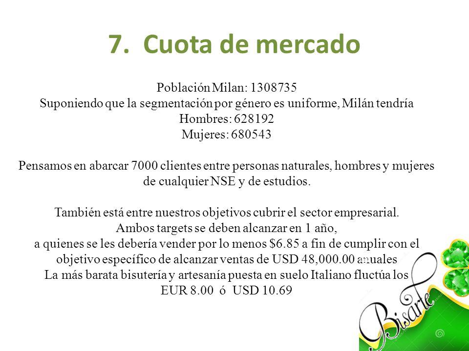 7. Cuota de mercado Población Milan: 1308735