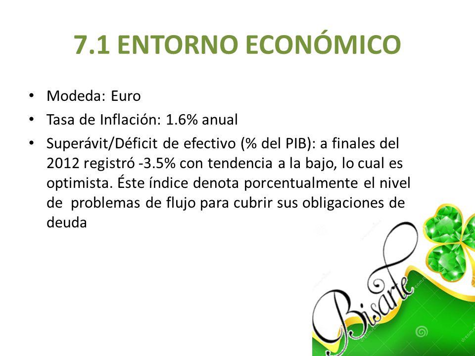 7.1 ENTORNO ECONÓMICO Modeda: Euro Tasa de Inflación: 1.6% anual