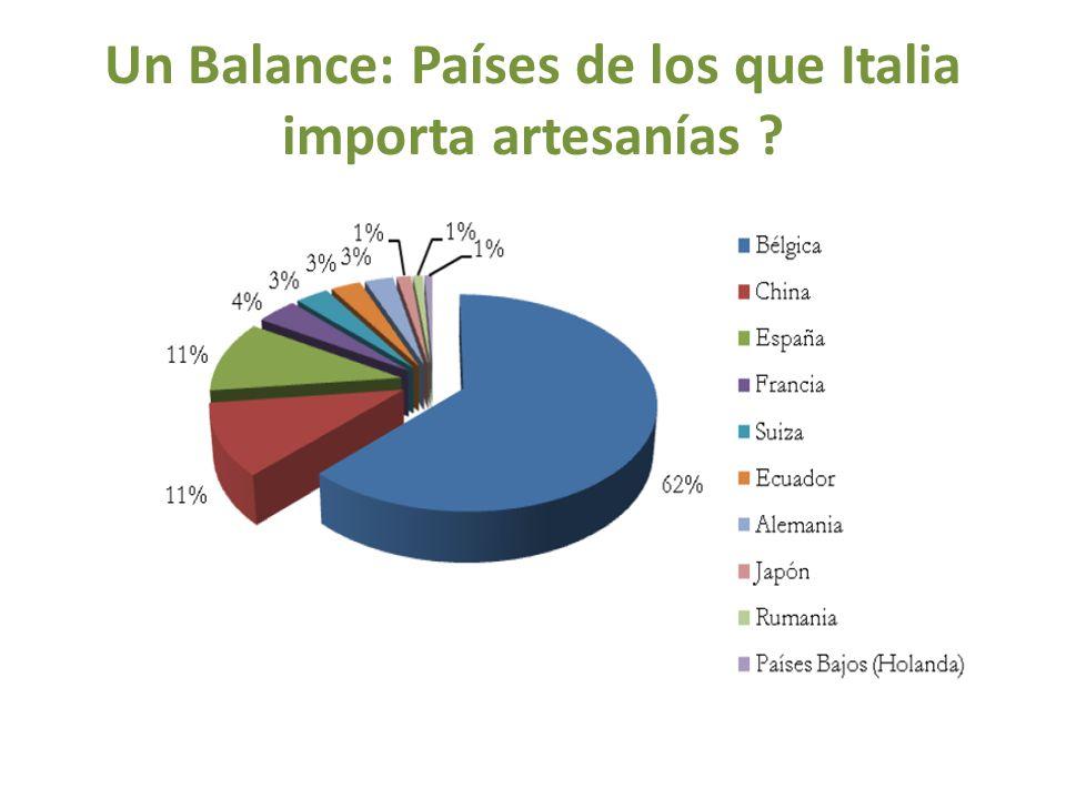 Un Balance: Países de los que Italia importa artesanías