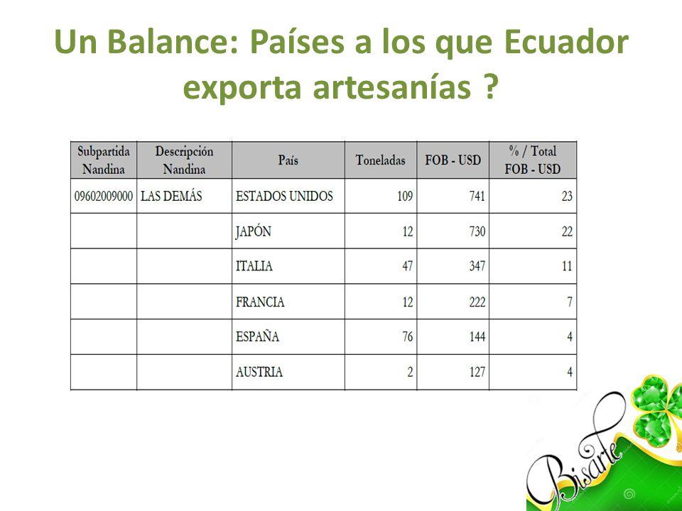 Un Balance: Países a los que Ecuador exporta artesanías
