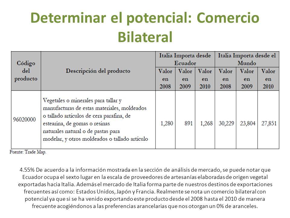 Determinar el potencial: Comercio Bilateral