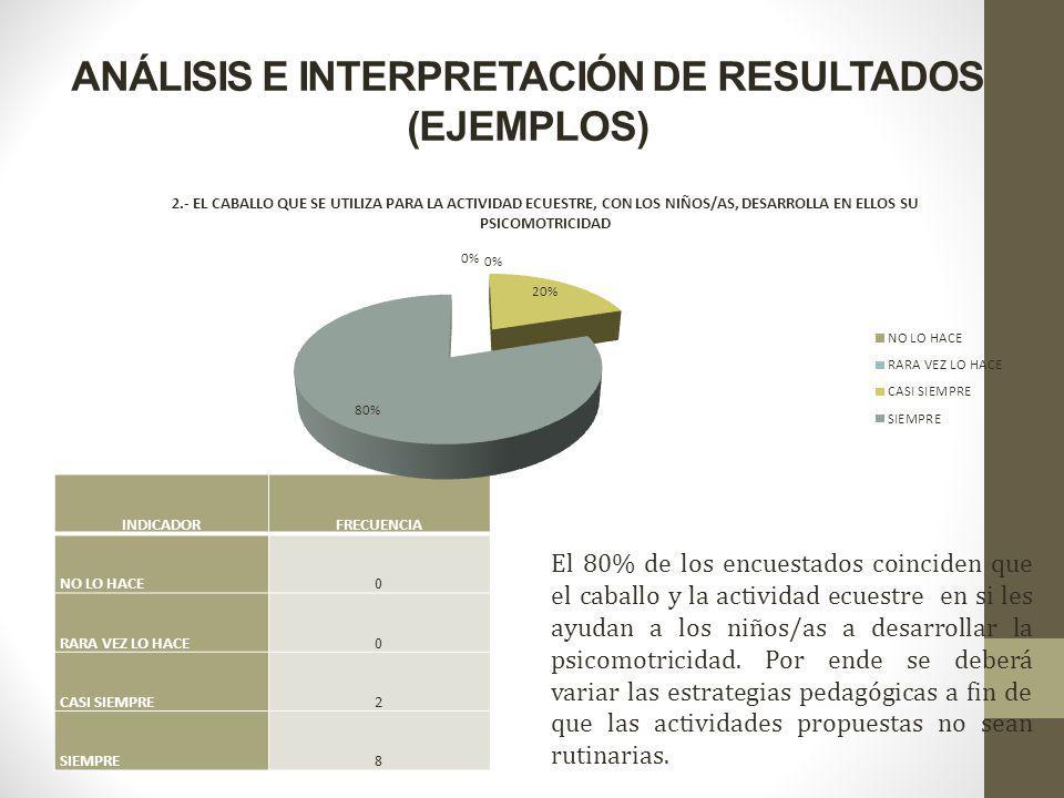 ANÁLISIS E INTERPRETACIÓN DE RESULTADOS (EJEMPLOS)