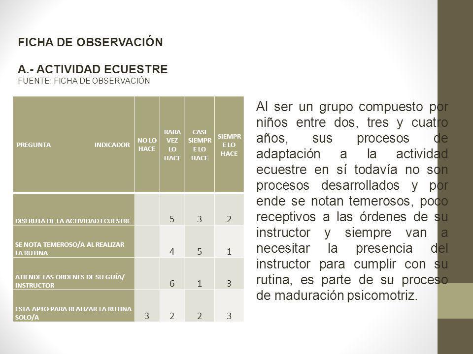 FICHA DE OBSERVACIÓN A.- ACTIVIDAD ECUESTRE. FUENTE: FICHA DE OBSERVACIÓN. PREGUNTA INDICADOR.