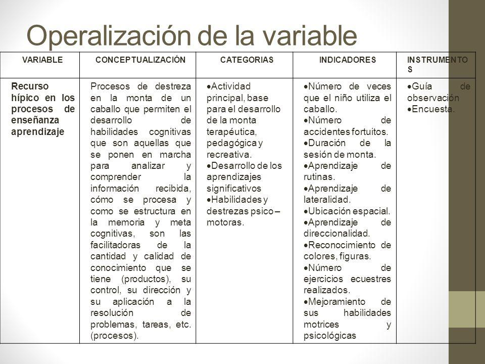 Operalización de la variable