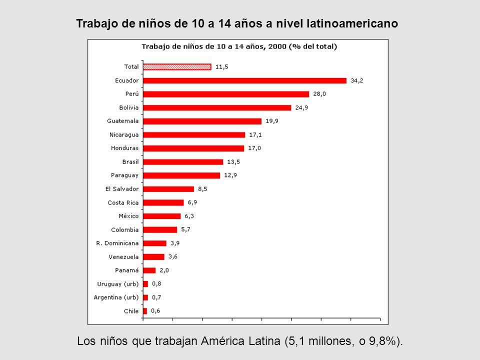 Trabajo de niños de 10 a 14 años a nivel latinoamericano