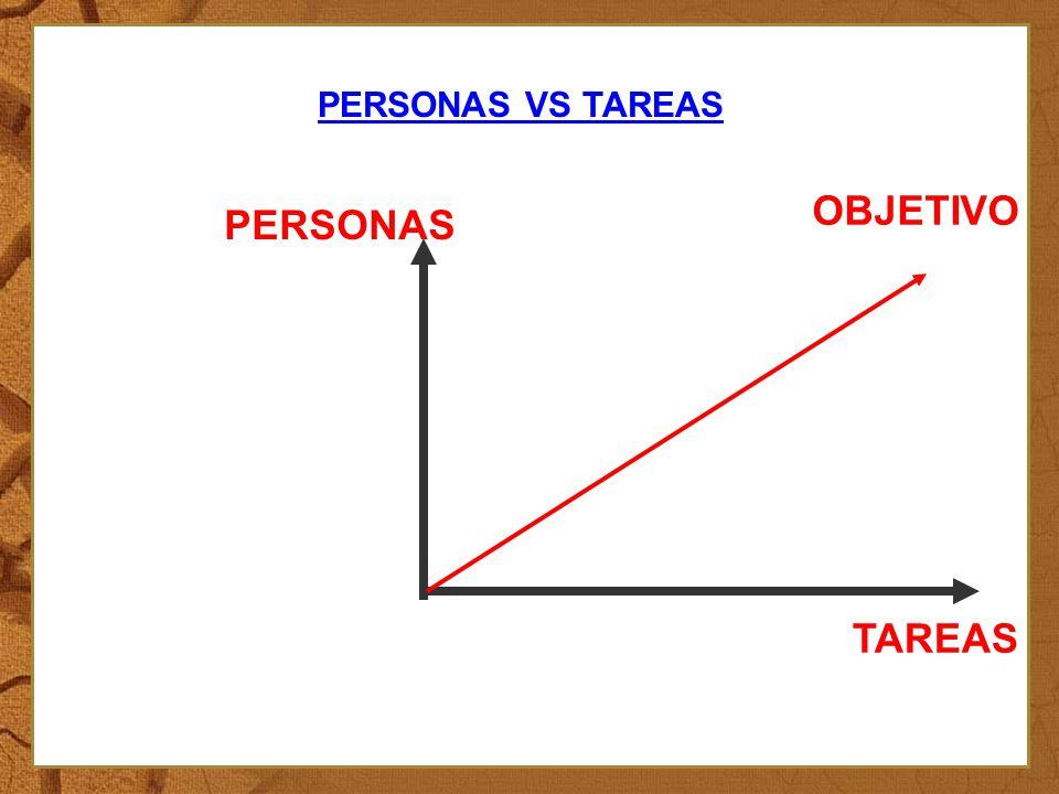 OBJETIVO PERSONAS TAREAS