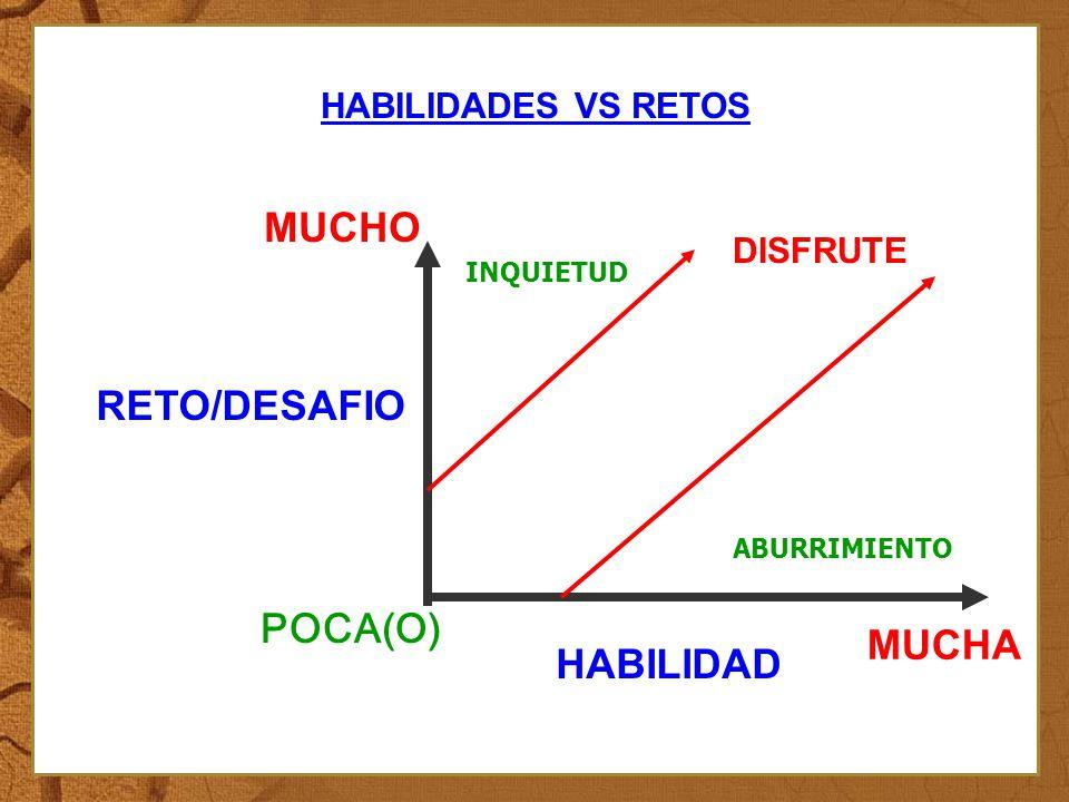 MUCHO RETO/DESAFIO POCA(O) MUCHA HABILIDAD HABILIDADES VS RETOS: