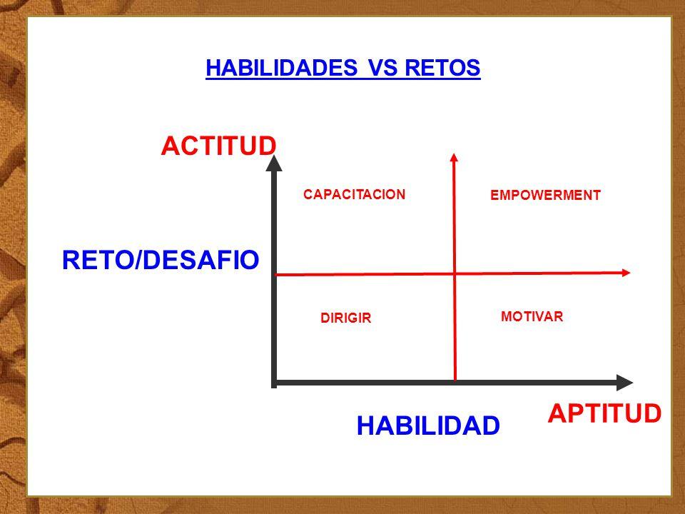 ACTITUD RETO/DESAFIO APTITUD HABILIDAD