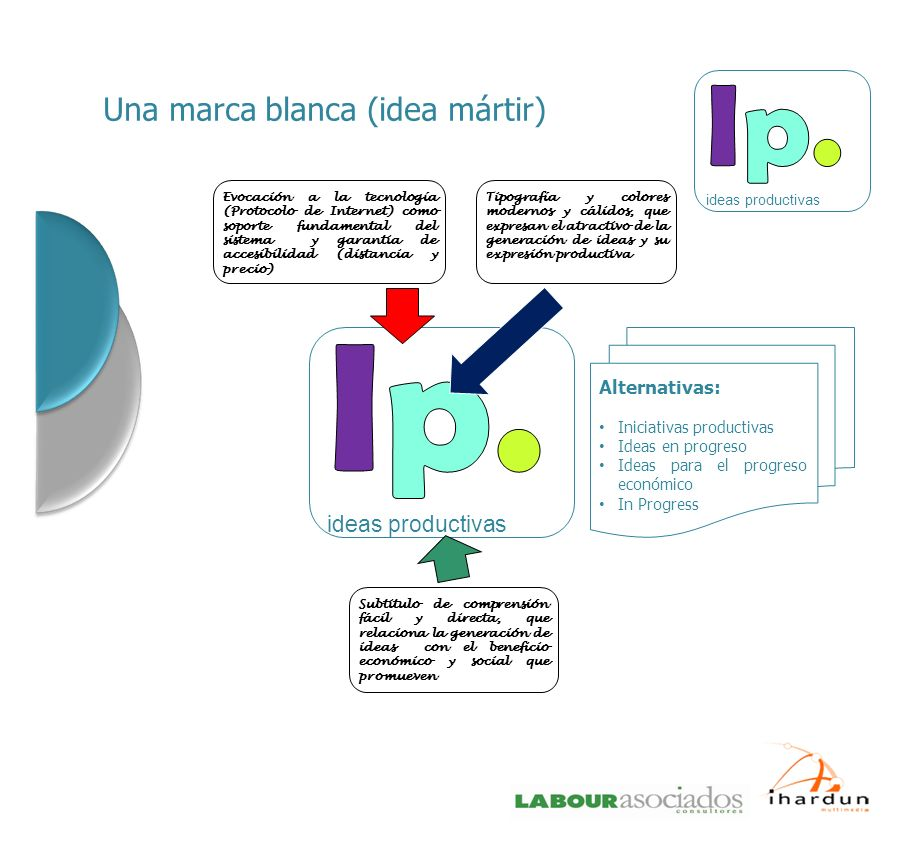 Ip. Una marca blanca (idea mártir) ideas productivas Alternativas: