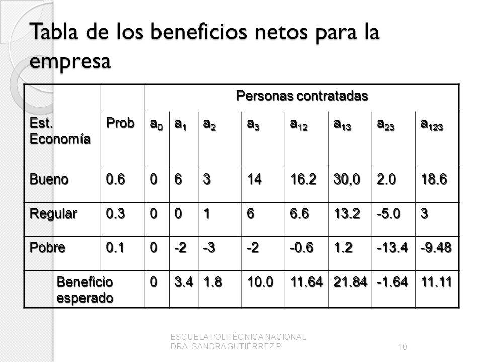 Tabla de los beneficios netos para la empresa
