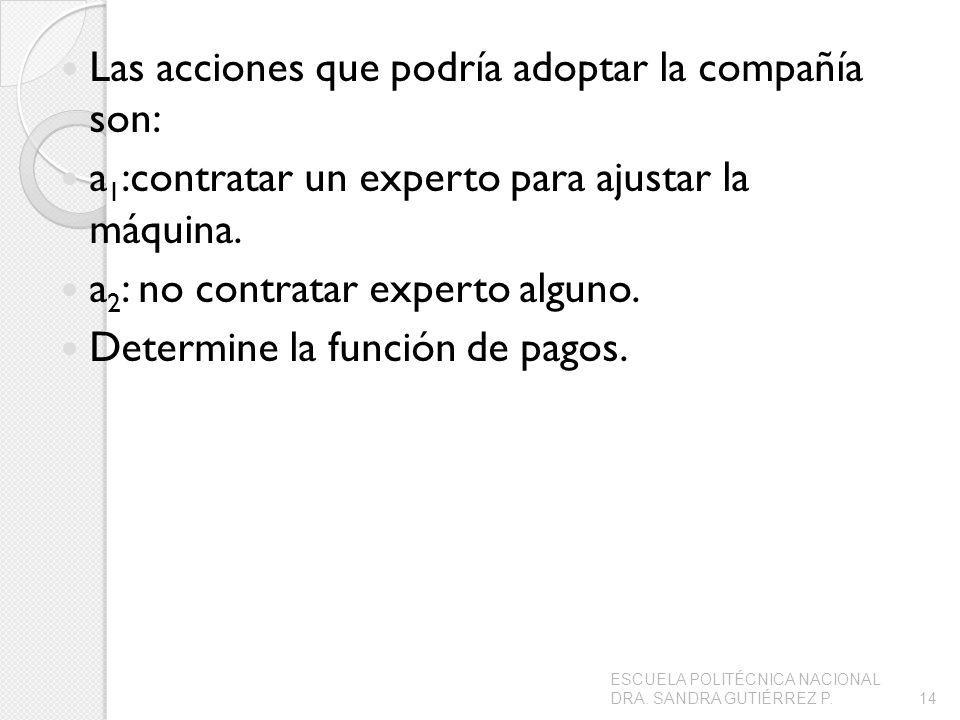 Las acciones que podría adoptar la compañía son:
