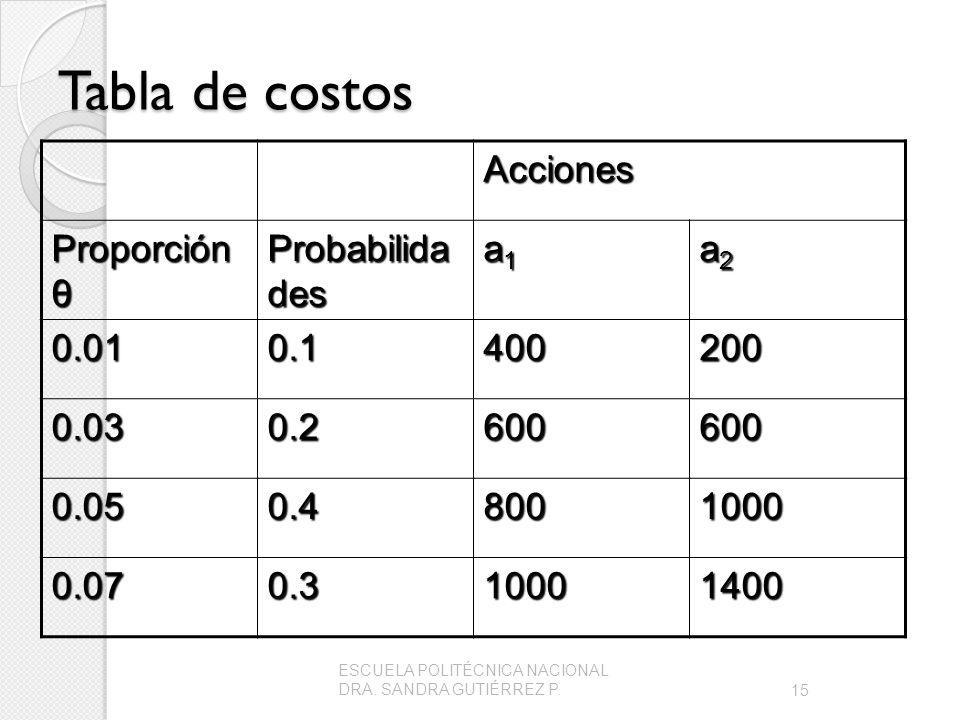 Tabla de costos Acciones Proporción θ Probabilidades a1 a2 0.01 0.1