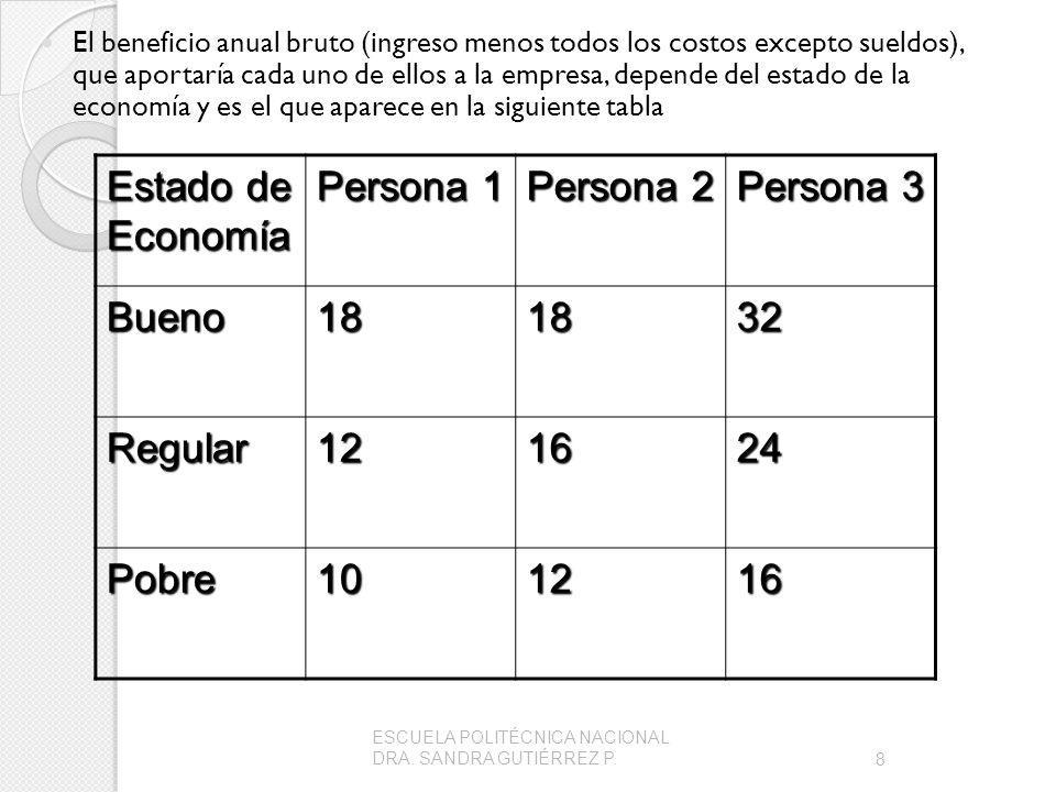 Estado de Economía Persona 1 Persona 2 Persona 3 Bueno 18 32 Regular